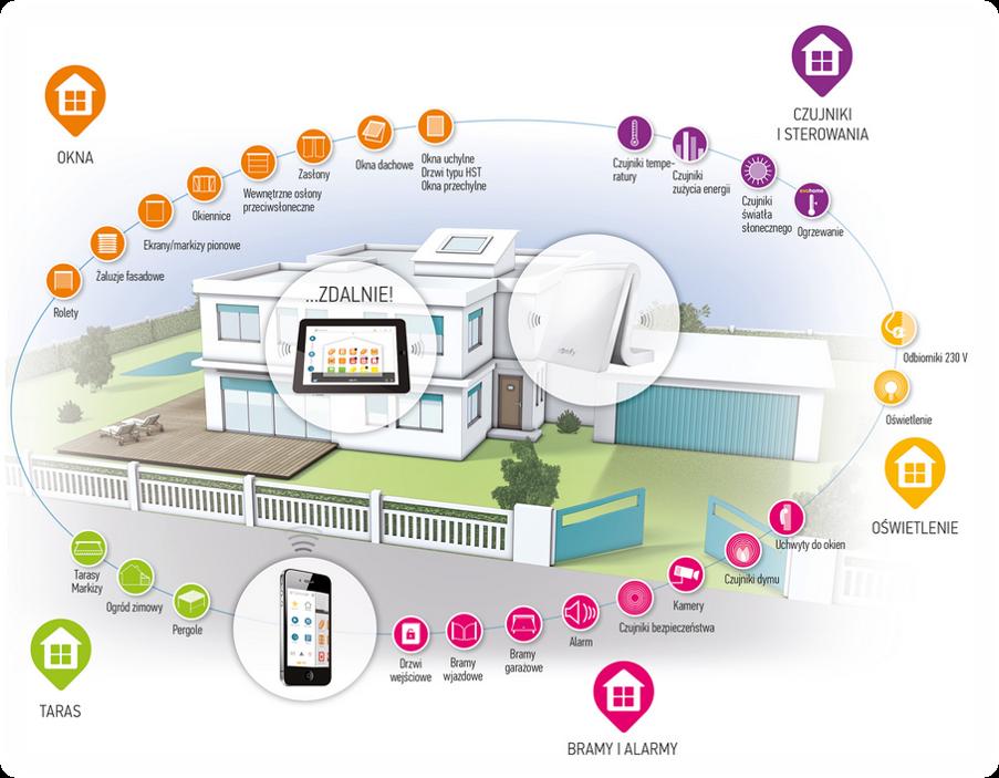 somfy-centrala-smart-home-tahoma-środowisko